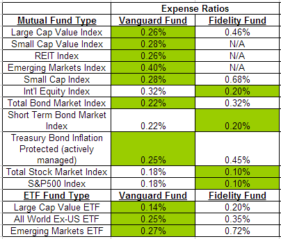 vanguard rollover ira mutual funds individual stocks vs mutual funds fidelity etfs active management