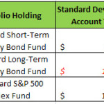 Should I Add Long Term Bonds to My Investing Portfolio and Asset Allocation?