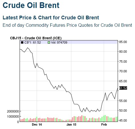 Cost of brent crude oil